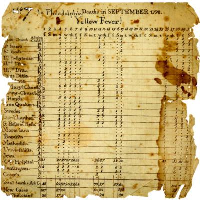 Yellow fever deaths September 1798 (MC37).jpg